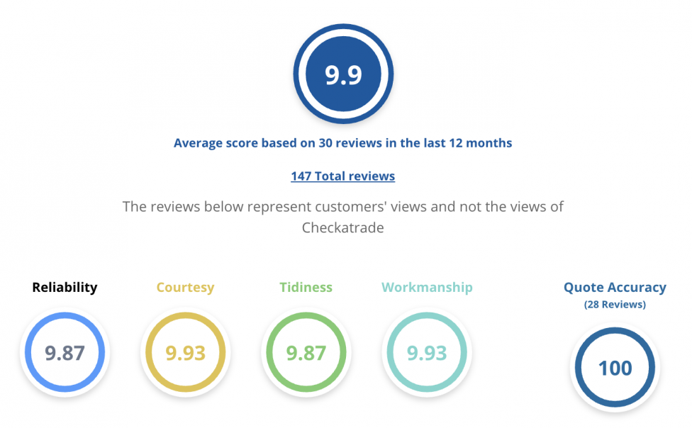 checkatrade tree surgeon rating